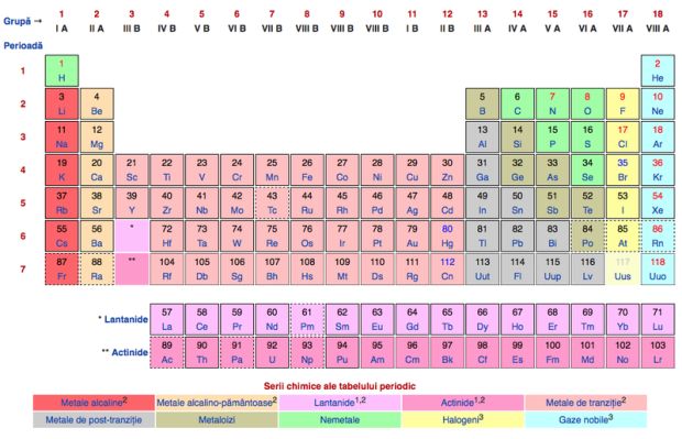 tabelul-lui-mendeleev-completat-patru-elemente