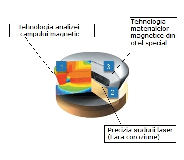 tehnologia MAGFIT