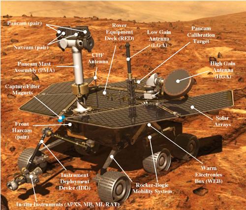 Rover si magnetii neodim